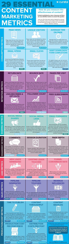 essential-content-marketing-metrics-infographic