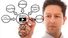Video marketing per aziende B2B