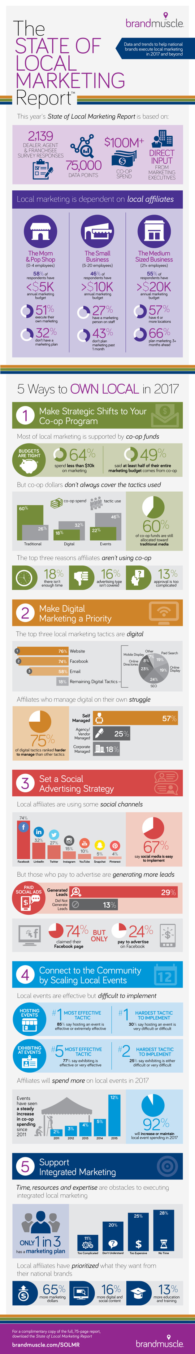 Infografica Local Marketing - Guida introduttiva al social media marketing per le imprese locali