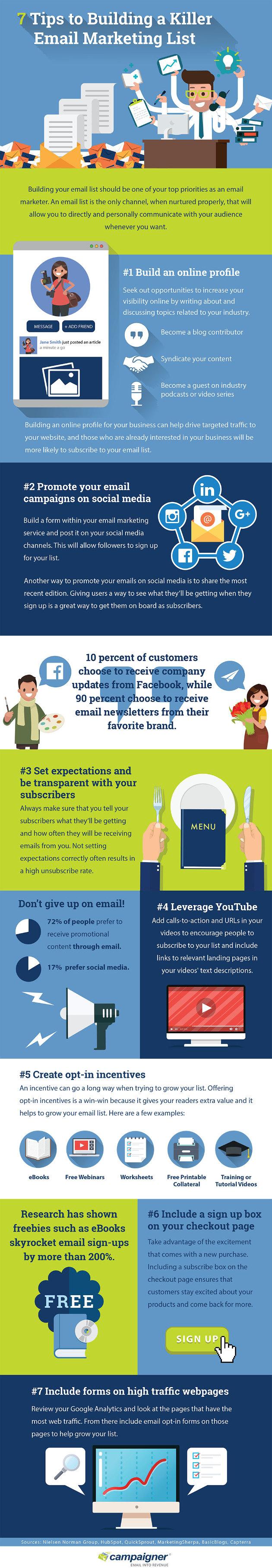 Consigli su come creare una mailing list di successo - infografica