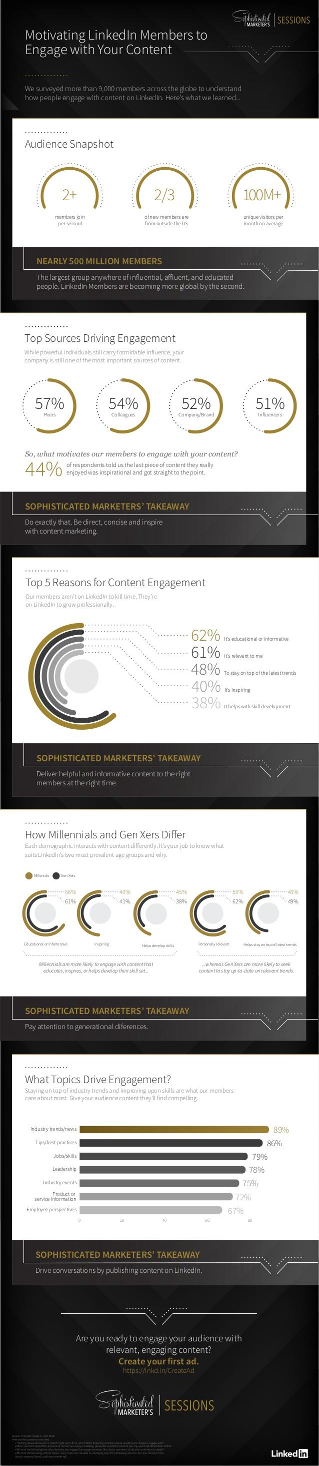 LinkedIn svela in un'infografica i dati sui livelli di engagement e i tipi di contenuti preferiti dagli utenti