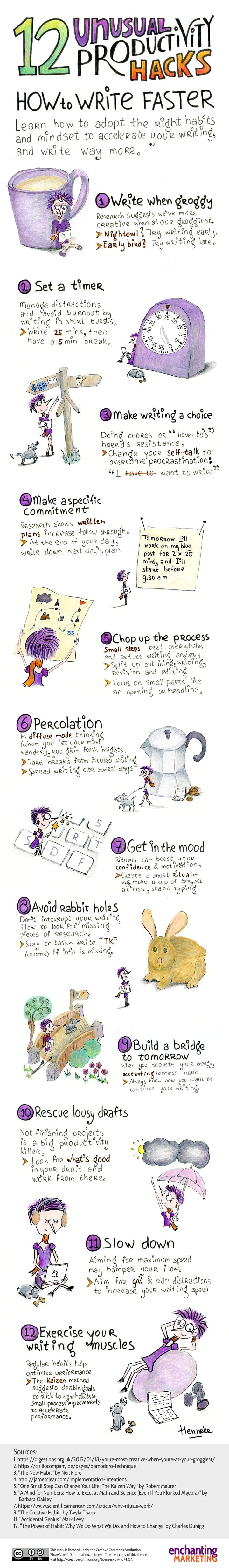Come scrivere più velocemente - Infografica