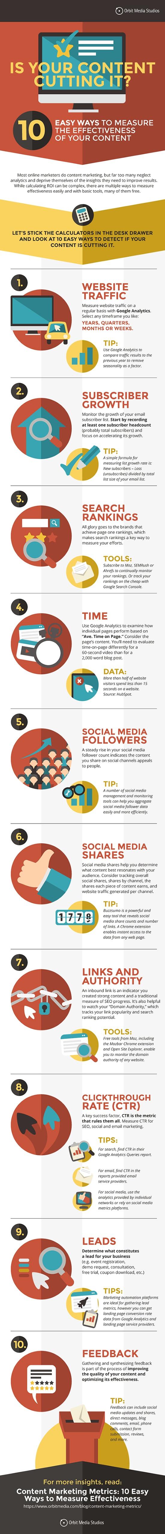 Misurare l'efficacia dei contenuti di un sito o di un blog - Infografica