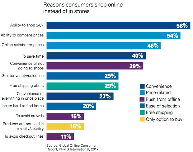 Le ragioni dell'acquisto online