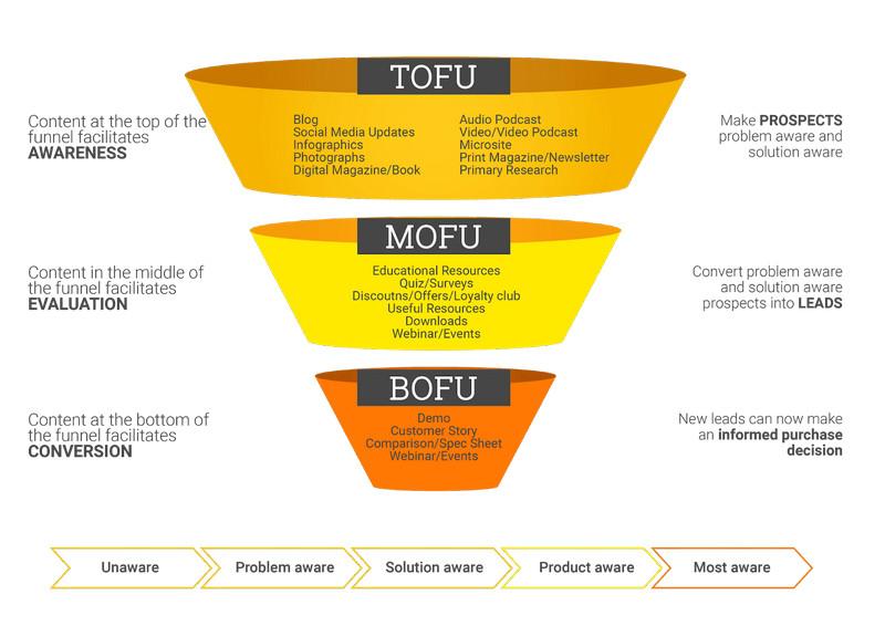 Il funnel di vendita con le fasi ToFu, MoFu e BoFu