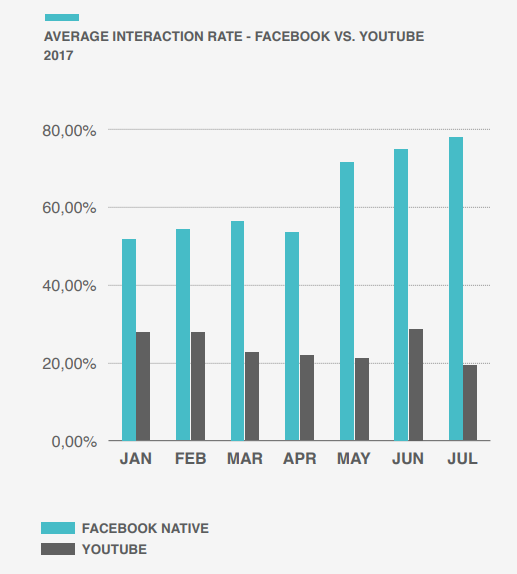 Tasso di interazione dei video in Facebook e in YouTube