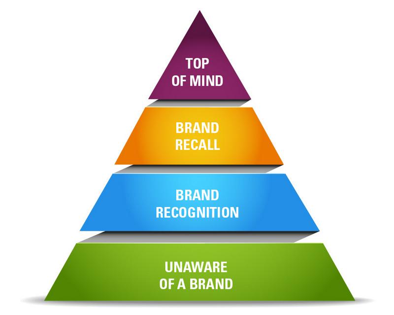 La piramide di Aaker definisce i quattro livelli di brand awareness e brand image