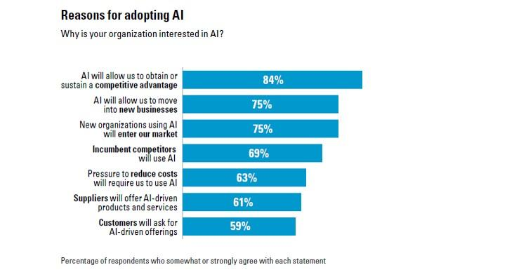 Ragioni dell'adozione dell'intelligenza artificiale nel digital marketing