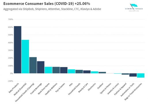 Effetti del coronavirus su e-commerce
