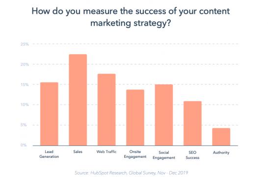 Aspetti rilevanti per misurare il successo di una strategia di content marketing