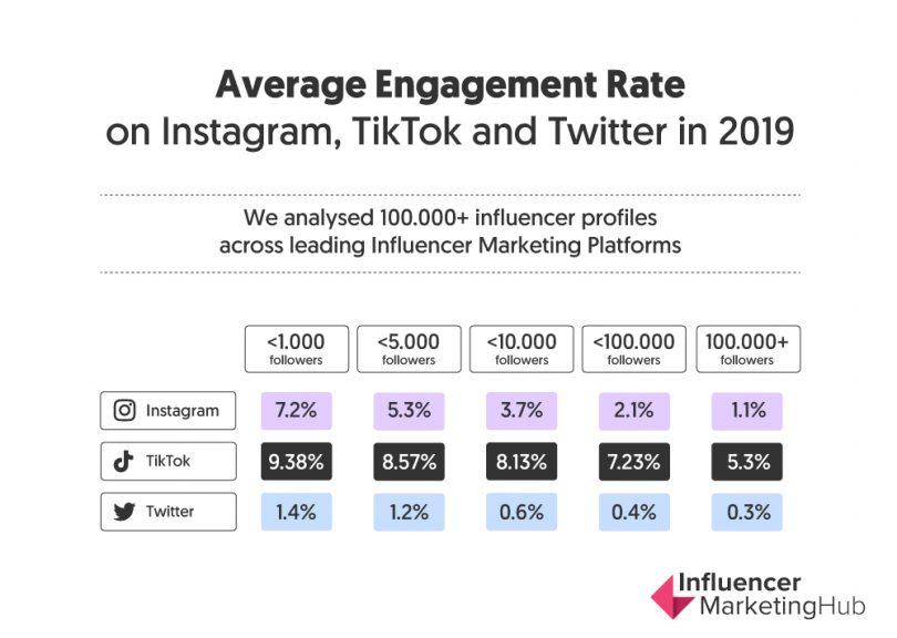 Engagement in TikTok rispetto ad altri social media