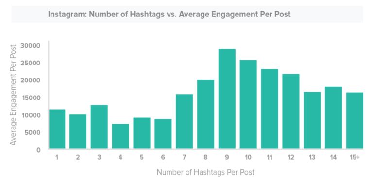 Numero di hashtag e engagement in Instagram