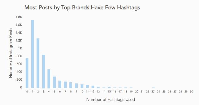 Uso degli hashtag in Instagram