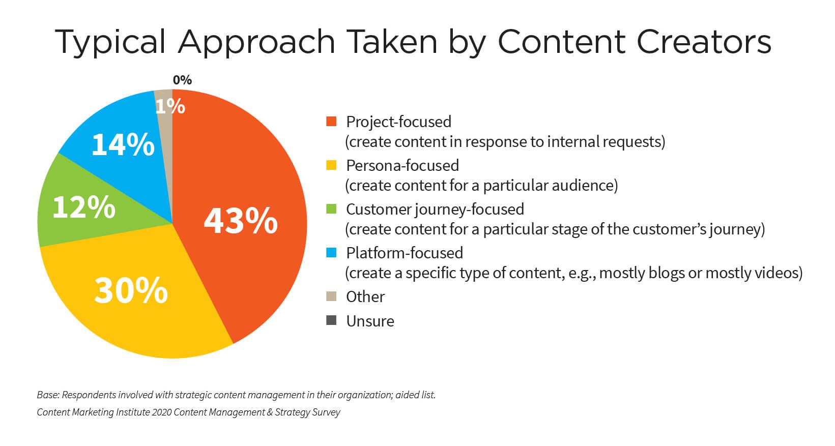 Modalità di approccio alla produzione di contenuti di marketing