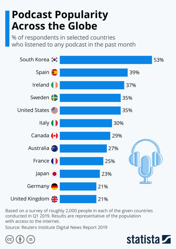 Uso dei podcast nel mondo