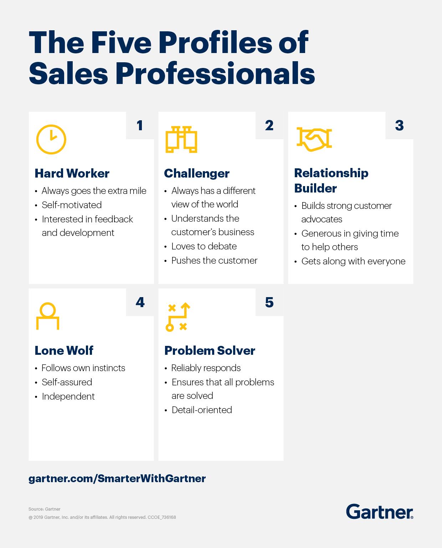 I 5 tipi di venditori professionisti secondo uno studio di Gartner