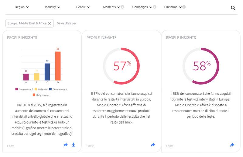 Campaign Ideas Generator di Facebook, statistiche orientative