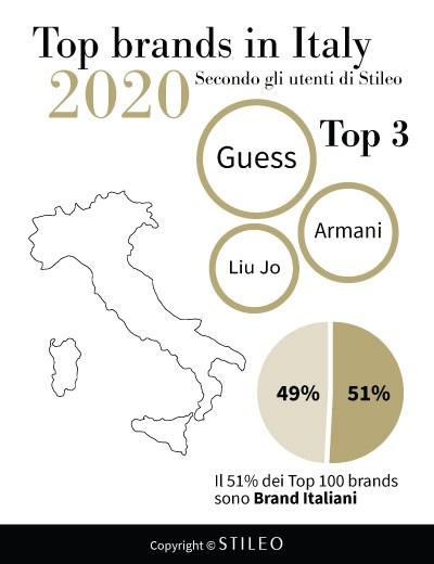 Prime tre posizioni del report Top brands di Stileo