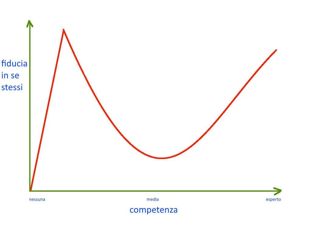 Effetto Dunning-Kruger